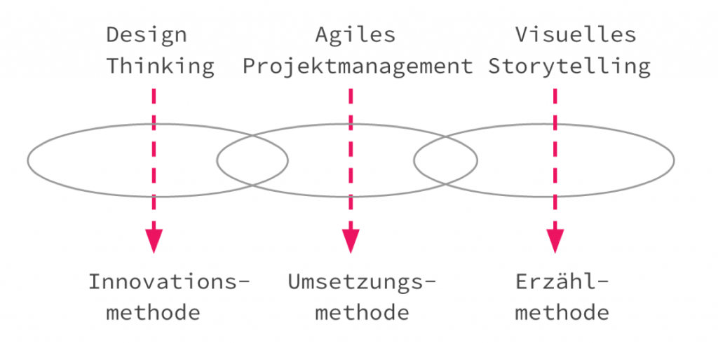 Unsere Methoden: innovativ, agil und visuell